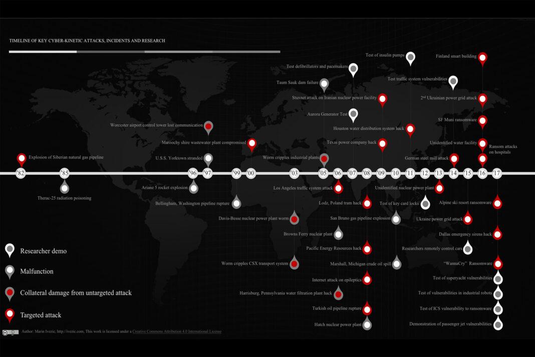 Cyber-Kinetic Timeline