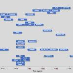 IoT Protocols Speed Range