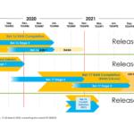 5G 3GPP Release Timeline
