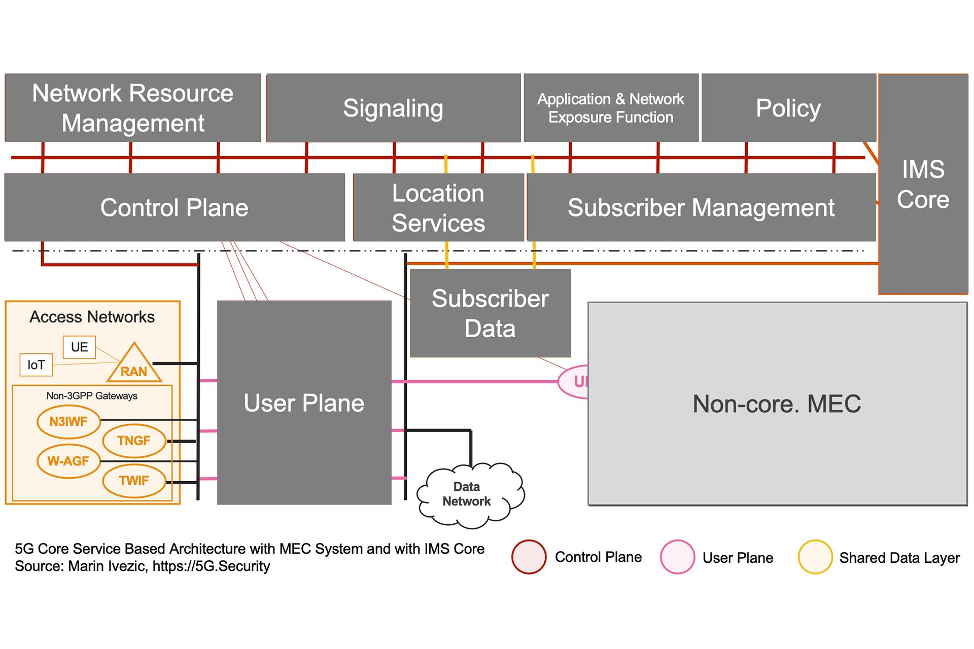 5G SBA IMS MEC Architecture - Access Networks