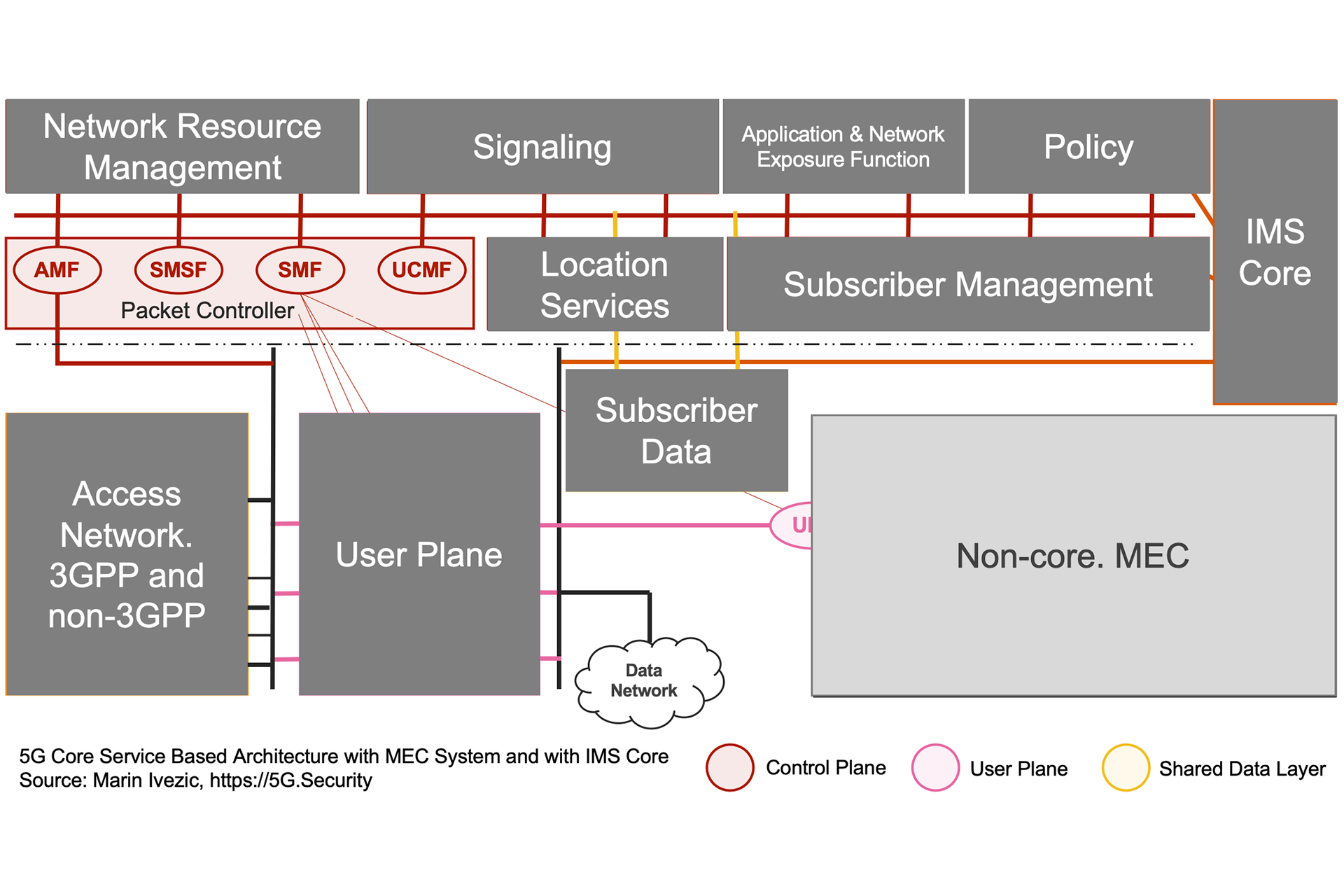 5G SBA IMS MEC Architecture - Control Plane