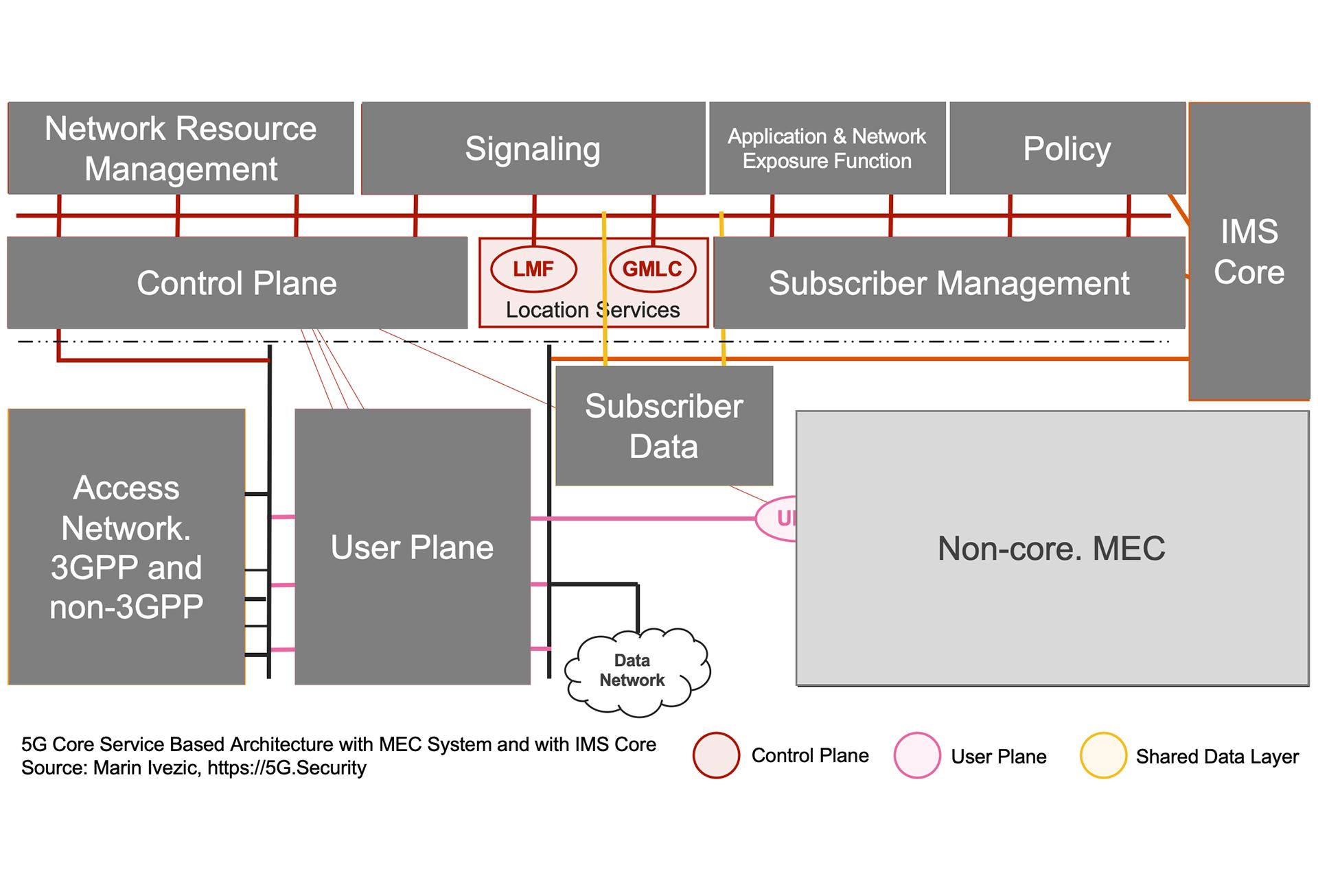 5G SBA IMS MEC Architecture - Location Services