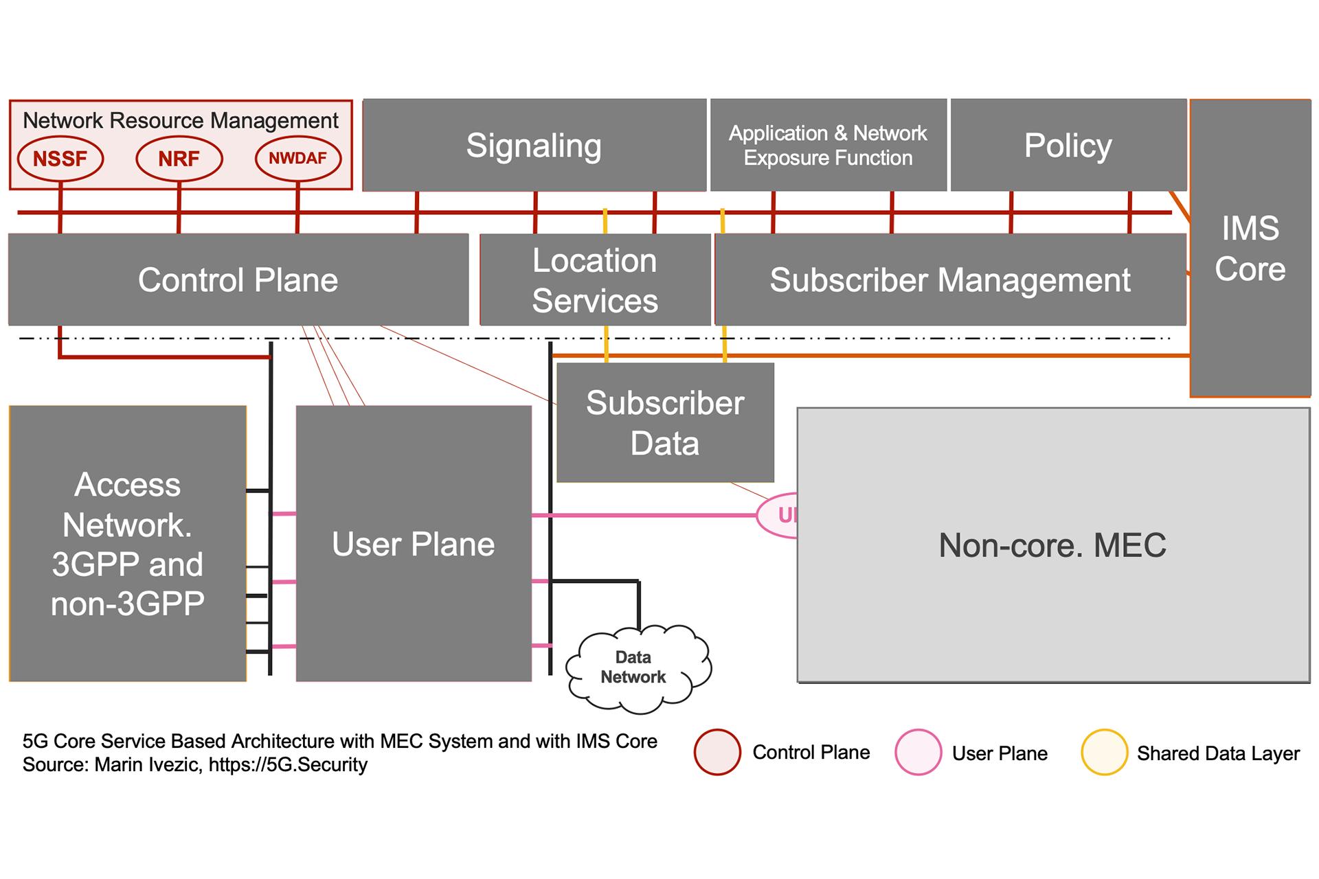 5G SBA IMS MEC Architecture - Network Resources Management