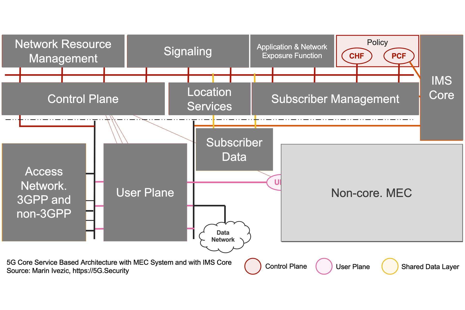 5G SBA IMS MEC Architecture - Policy