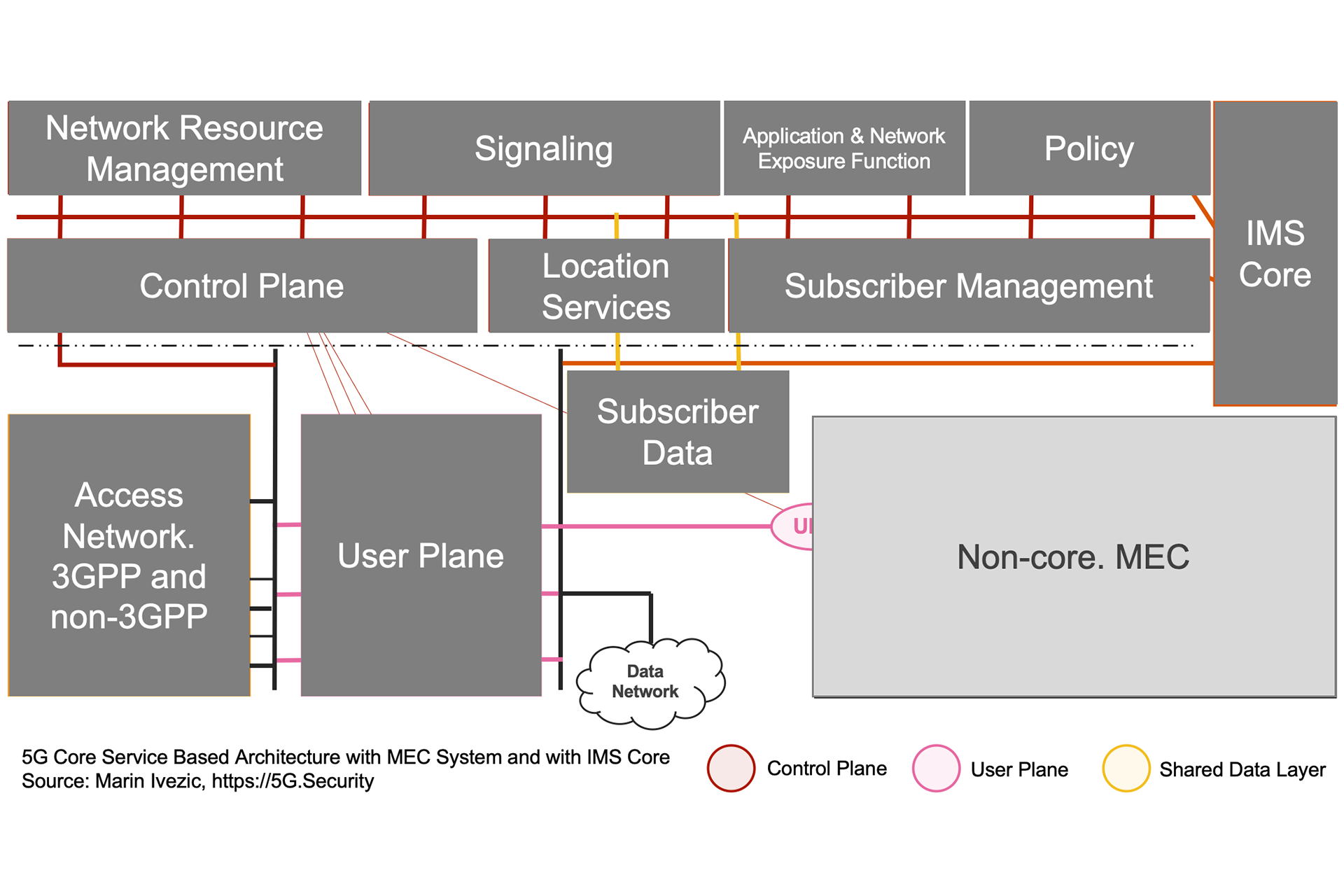 5G SBA IMS MEC Architecture Simplified