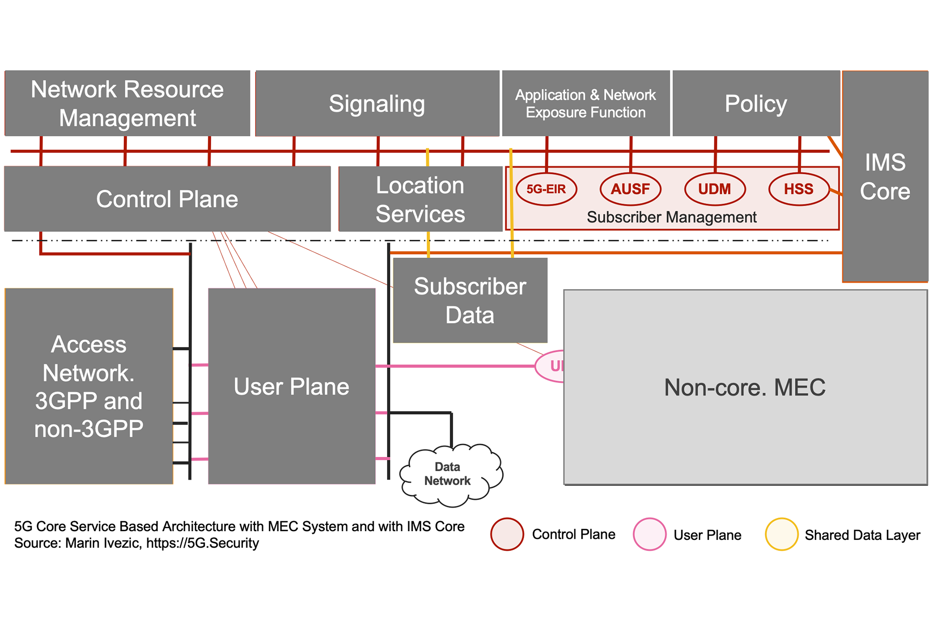 5G SBA IMS MEC Architecture - Subscriber Management