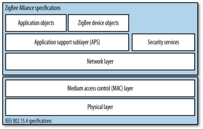 Zigbee protocol stack