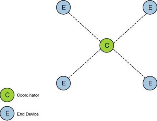 Zigbee star topology