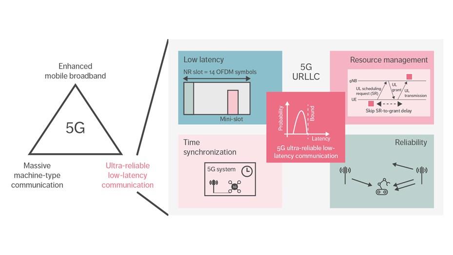 5G URLLC overview of TSN components