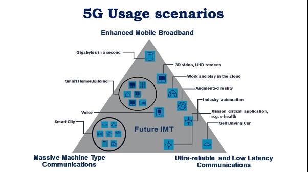 5G usage scenarios