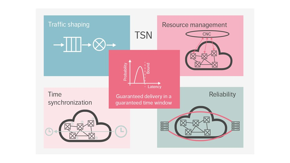 Valuable tools within the TSN toolbox that enable deployments in industrial automation