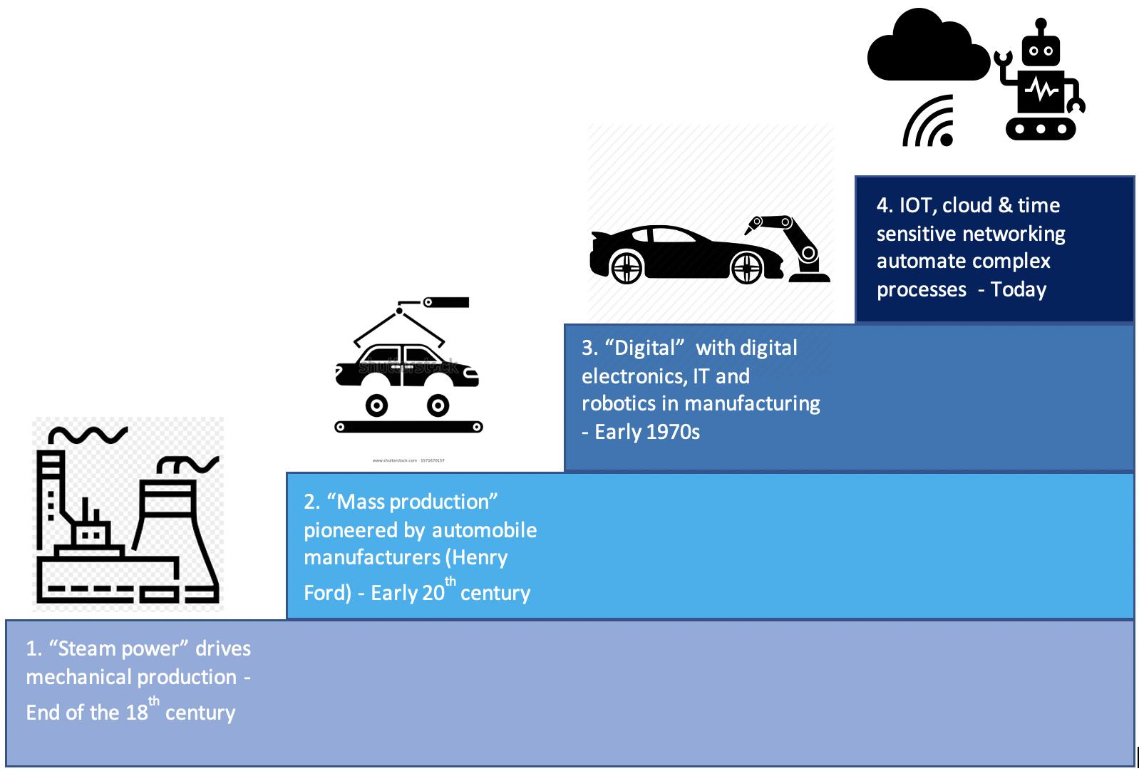 Industry 4.0 5G TSN